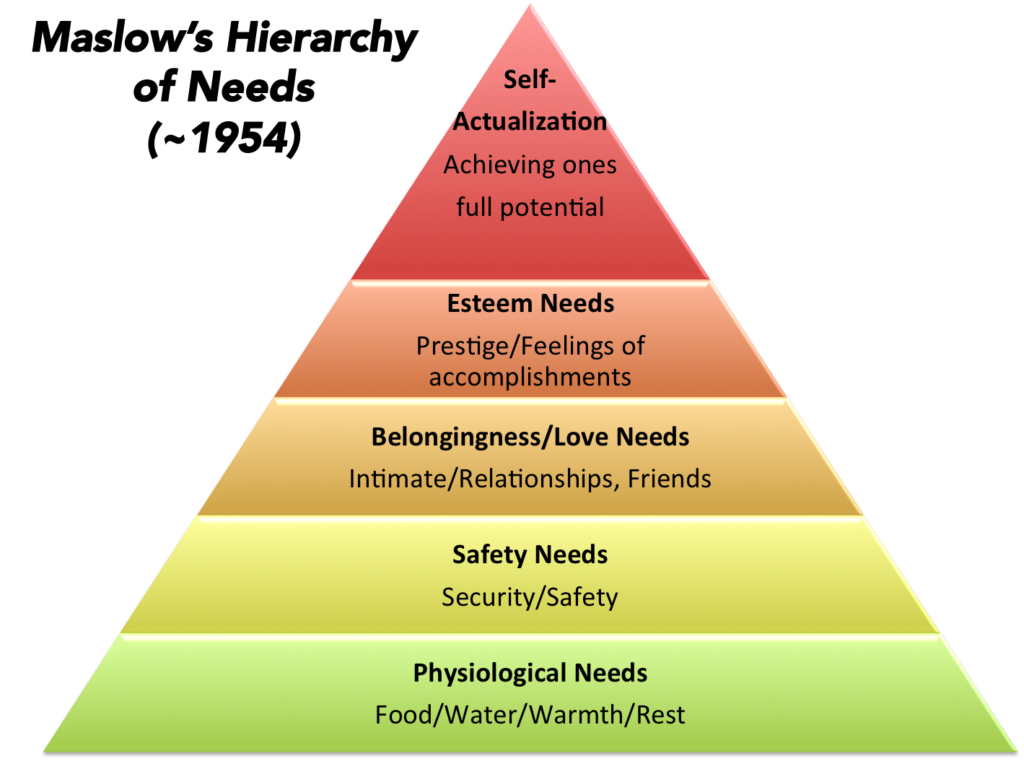discuss maslows hierarchy of needs